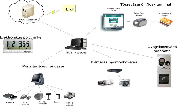 Az SRS POS pénztárgépes rendszer és bővítési lehetőségei