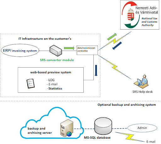 An illustration on how OSZI works
